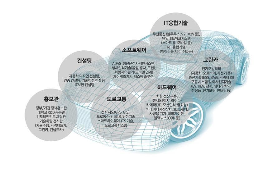 IT융합기술 무선통신(블루투스 V21 V2V등) 단일네트워크시스템(스마트 홈 모바일 등) ioT 융합기술 (웨어러블 바디수트 등) 소프트웨어 ADAS(첨단운전자지원시스템) 생체인식기술(음성 홍채 모션) 차량제어관리(모바일 연계) 제어계측기기 테스팅 솔루션 컨설팅 자동차 디자인 컨설팅 인증 컨설팅 기술이전 컨설팅 IT보안 컨설팅 홍보관 정부 기관 정책홍보관 대학교 R/D공동관 인포테인먼트 체험관 기술차량 전시관(자율주행 커넥티드 카 그린카 컨셉트카) 도로교통 전자지도(GPS GIS) 도로통신(안테나) 위성기술 스마트하이웨이 ITS 기술 도로교통시스템 하드웨어 차량 전장 부품 센서(레이저 라이다) 카메라(3D 모션인식 열화상) 빅데이터저장장치 3D스캐너 차량용 기기 (내비게이션 블랙박스 OBD등) 그린카 전기모빌리티(자동차 오토바이 자전거 등 충전기술(ESS BMS 커넥터 외) 구동 시스템 및 이차전지기술(EV HEV 전지 배터리팩 외) 전장품(전기모터 인버터 등 )